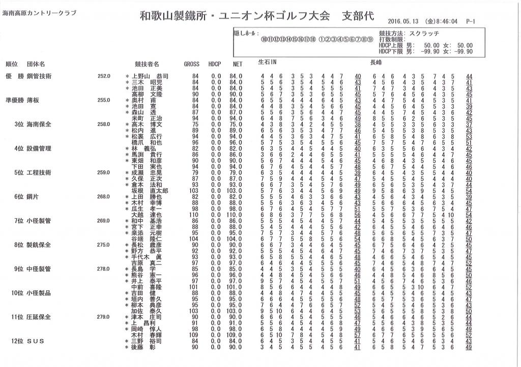 %e5%92%8c%e6%ad%8c%e5%b1%b1%e8%a3%bd%e9%89%84%e6%89%80_%e3%83%a6%e3%83%8b%e3%82%aa%e3%83%b3%e6%9d%af%e3%82%b4%e3%83%ab%e3%83%95%e5%a4%a7%e4%bc%9a_%e6%94%af%e9%83%a8%e4%bb%a3_01